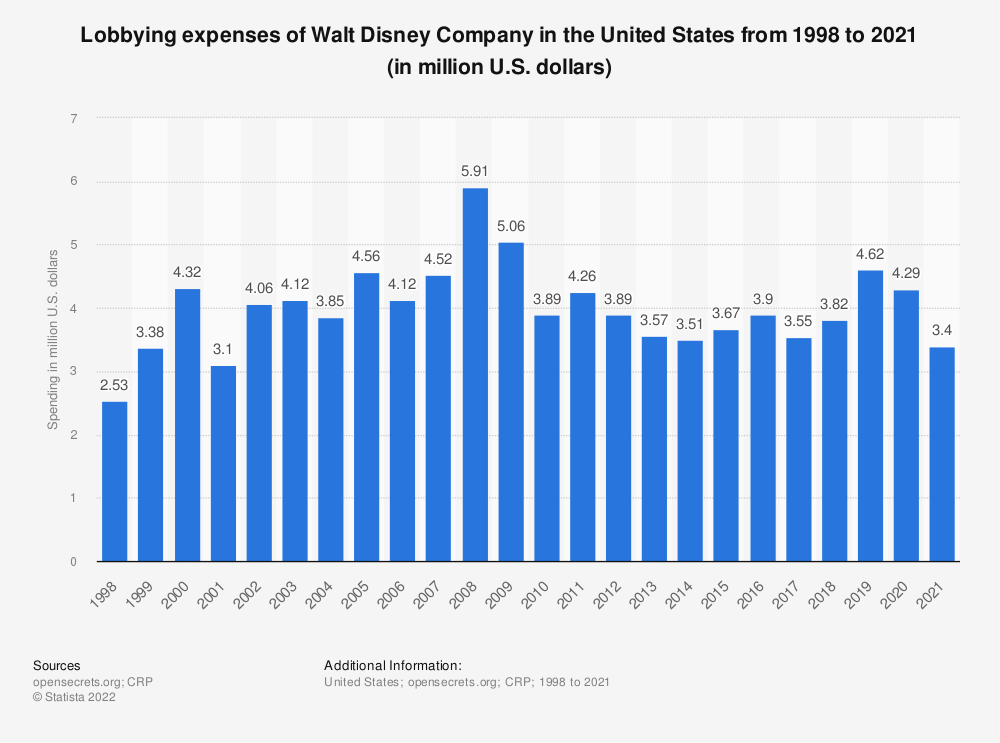 Statistic: Lobbying expenses of Walt Disney Company in the United States from 1998 to 2018 (in million U.S. dollars) | Statista