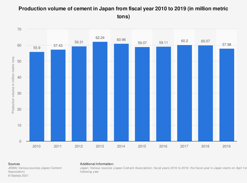 Statistic: Production volume of cement in Japan from fiscal year 2009 to 2018 (in million metric tons) | Statista