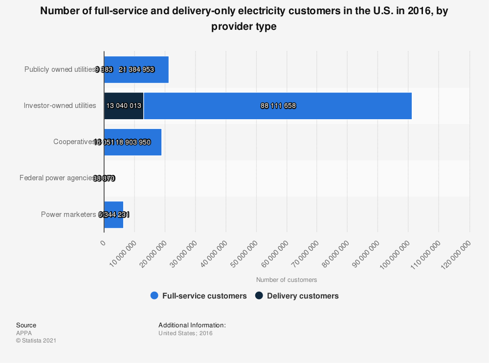 Statistic: Number of full-service and delivery-only electricity customers in the U.S. in 2016, by provider type | Statista