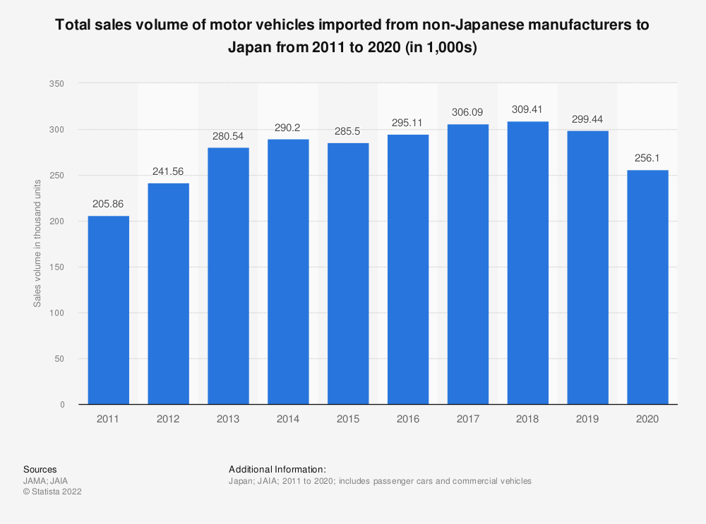 Statistic: Total sales volume of motor vehicles imported from non-Japanese manufacturers to Japan from 2009 to 2018 (in 1,000s) | Statista