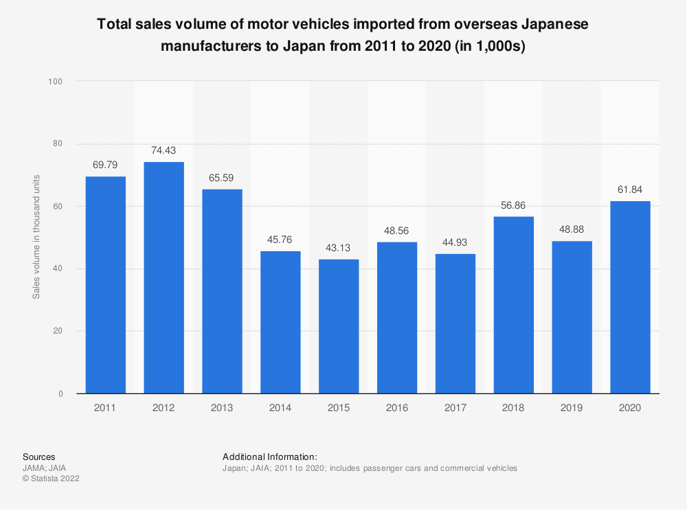 Statistic: Total sales volume of motor vehicles imported from overseas Japanese manufacturers to Japan from 2009 to 2018 (in 1,000s) | Statista
