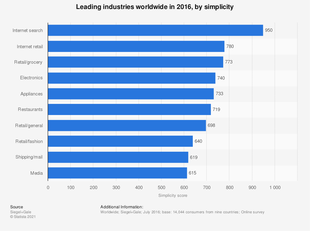 Statistic: Leading industries worldwide in 2016, by simplicity | Statista
