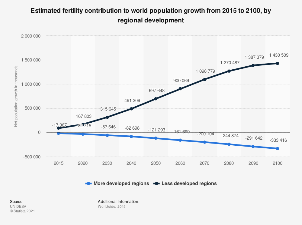 Statistic: Estimated fertility contribution to world population growth from 2015 to 2100, by regional development | Statista