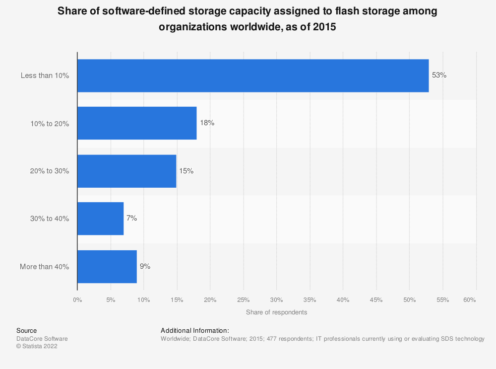 Statistic: Share of software-defined storage capacity assigned to flash storage among organizations worldwide, as of 2015 | Statista