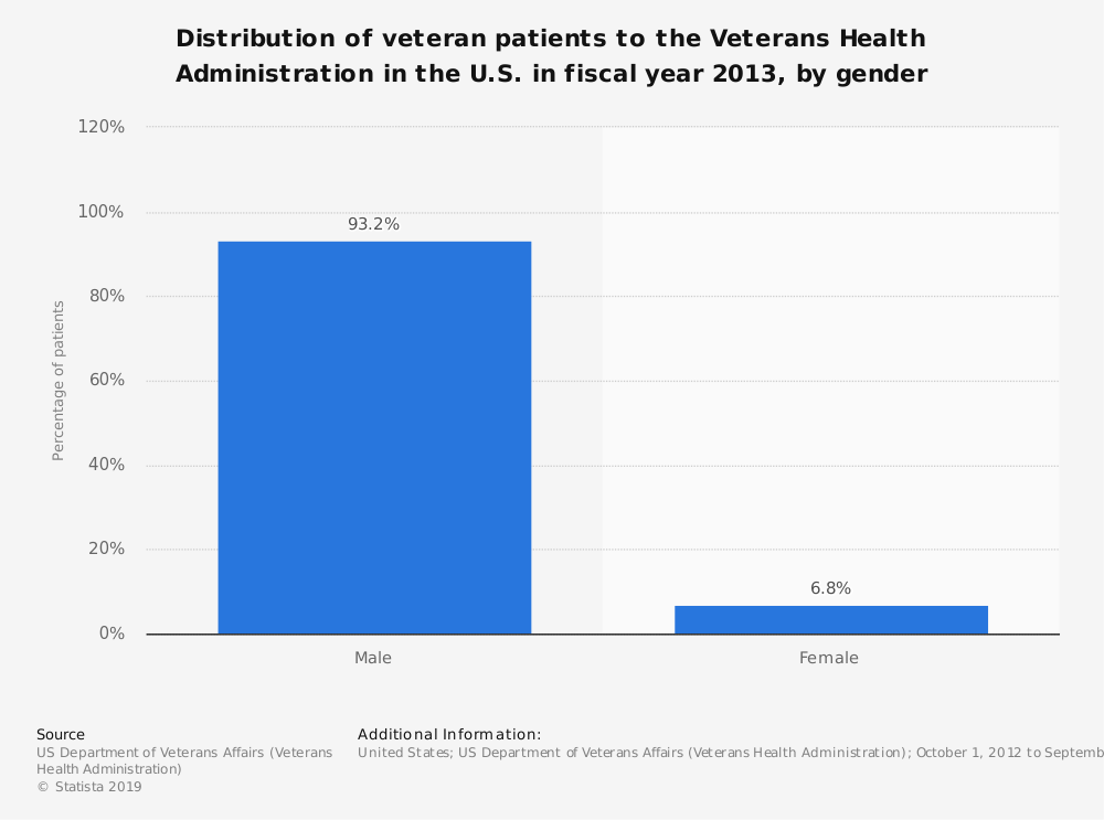 Statistic: Distribution of veteran patients to the Veterans Health Administration in the U.S. in fiscal year 2013, by gender   Statista
