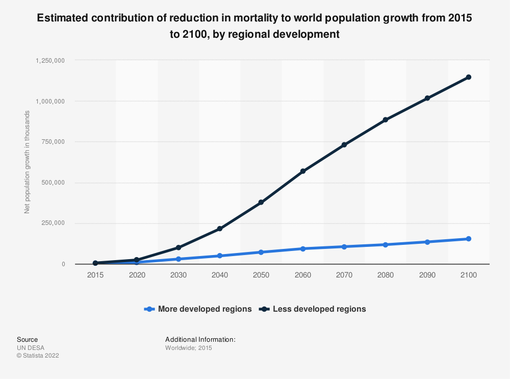 Statistic: Estimated contribution of reduction in mortality to world population growth from 2015 to 2100, by regional development | Statista