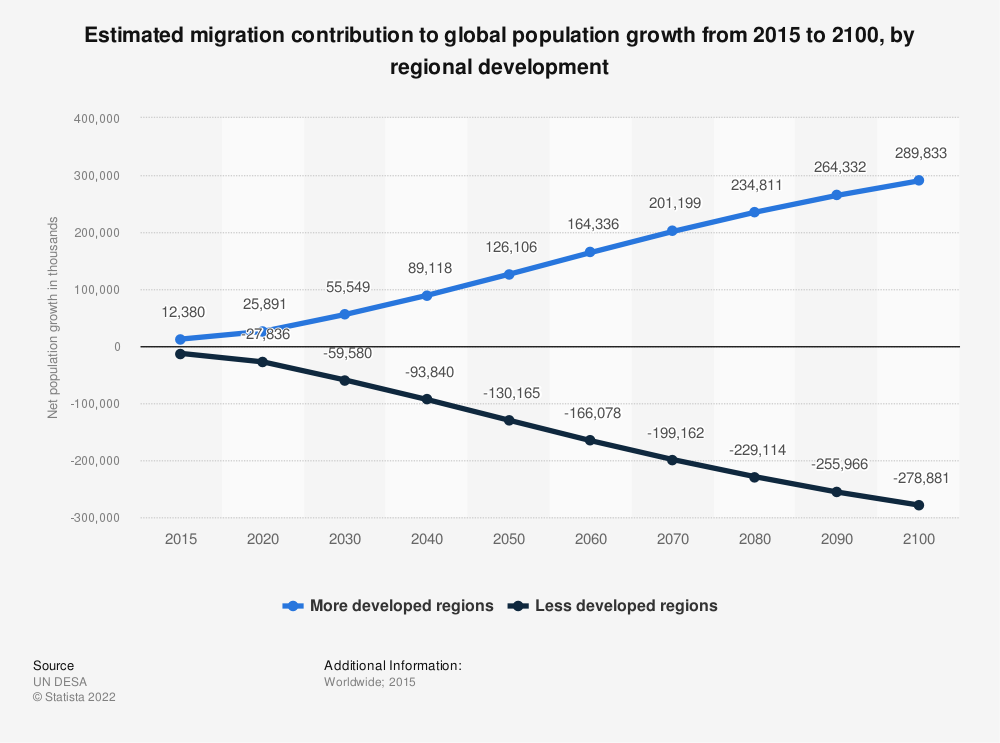 Statistic: Estimated migration contribution to global population growth from 2015 to 2100, by regional development | Statista