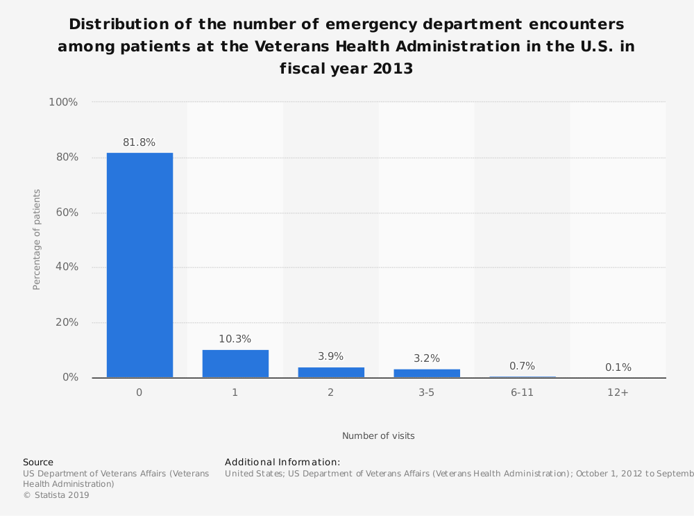 Statistic: Distribution of the number of emergency department encounters among patients at the Veterans Health Administration in the U.S. in fiscal year 2013 | Statista