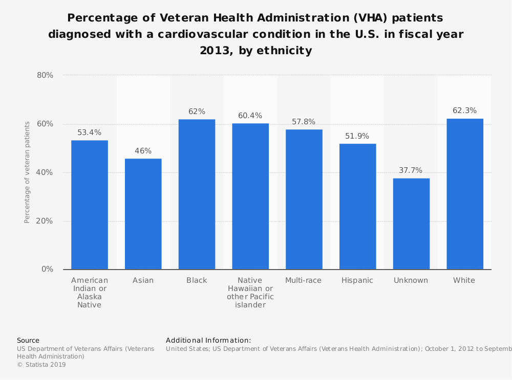 Statistic: Percentage of Veteran Health Administration (VHA) patients diagnosed with a cardiovascular condition in the U.S. in fiscal year 2013, by ethnicity | Statista