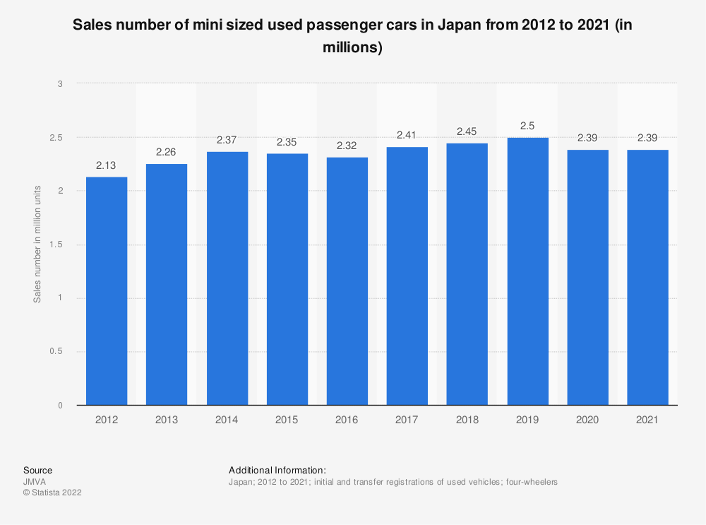 Statistic: Sales volume of mini sized used passenger cars in Japan from 2010 to 2019 (in millions) | Statista