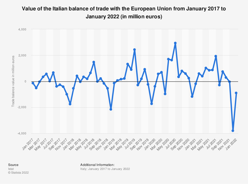 Statistic: Value of the Italian balance of trade with the European Union from January 2017 to August 2019 (in million euros) | Statista