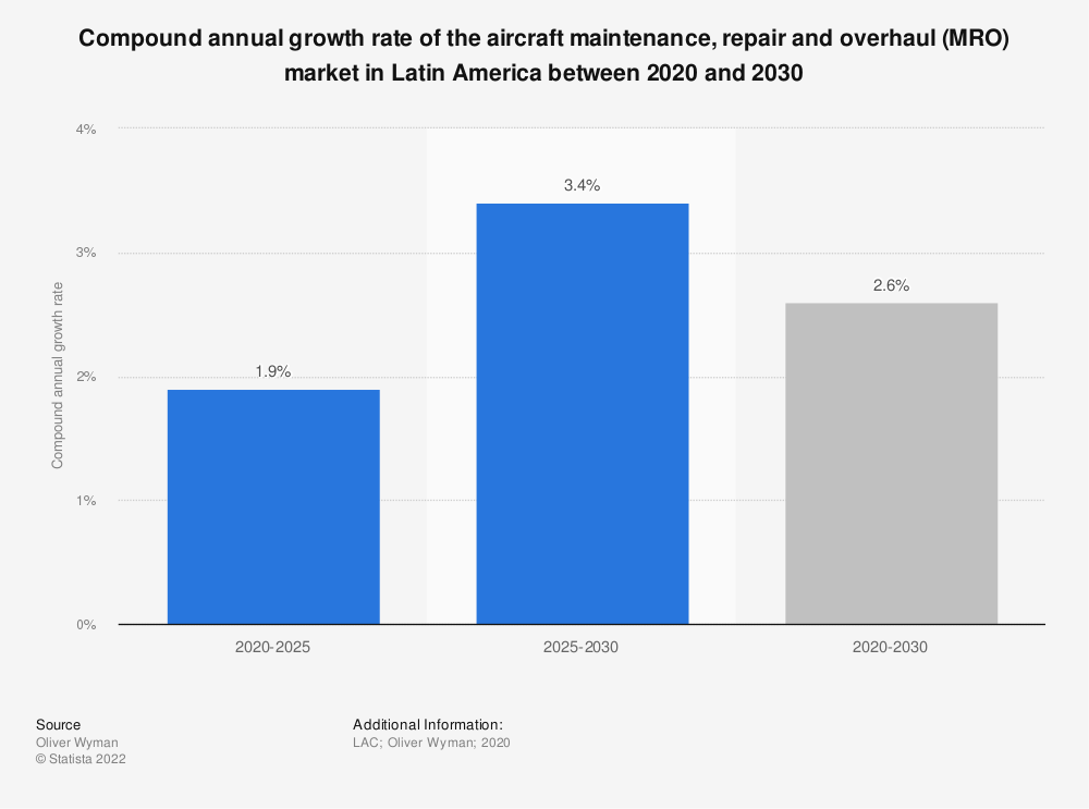 Statistic: Compound annual growth rate of the aircraft maintenance, repair and overhaul (MRO) market in Latin America between 2020 and 2030 | Statista