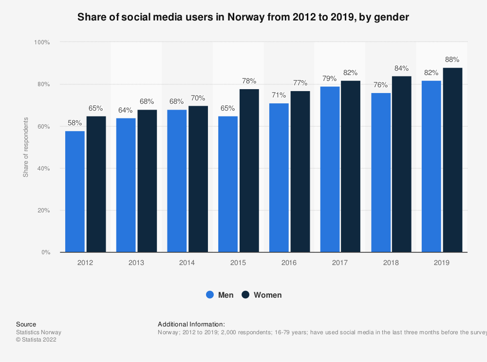 Statistic: Share of social media users in Norway from 2012 to 2019, by gender | Statista