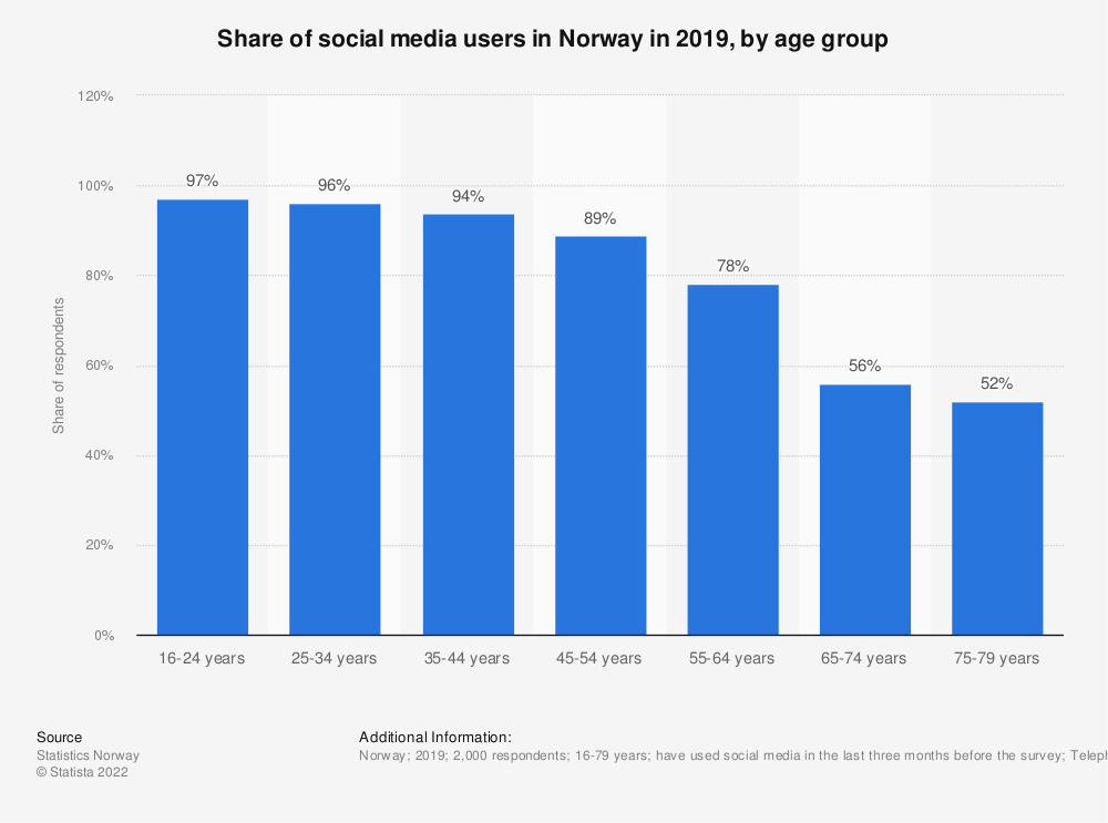 Statistic: Share of social media users in Norway in 2018, by age group | Statista