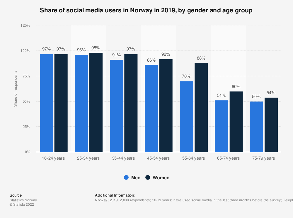 Statistic: Share of social media users in Norway in 2018, by gender and age group | Statista