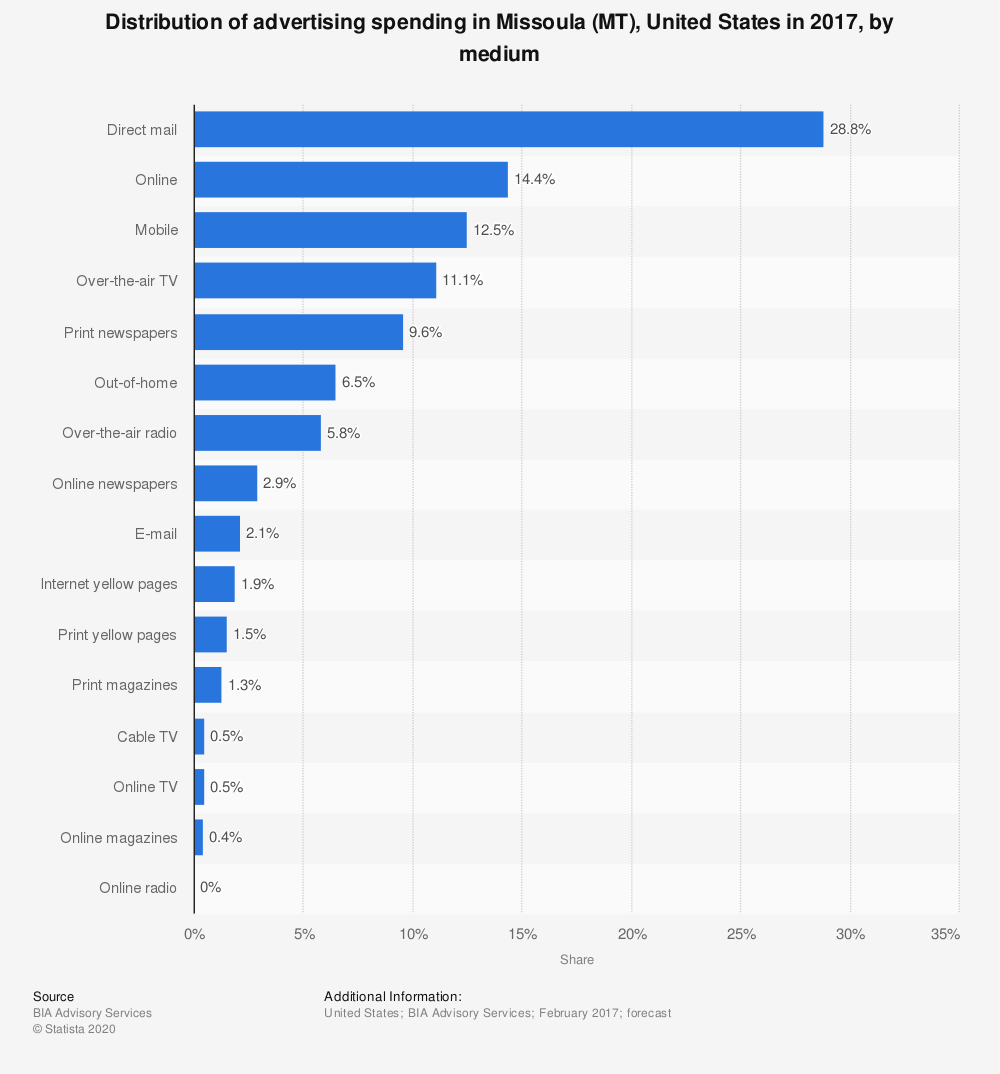 Statistic: Distribution of advertising spending in Missoula (MT), United States in 2017, by medium | Statista
