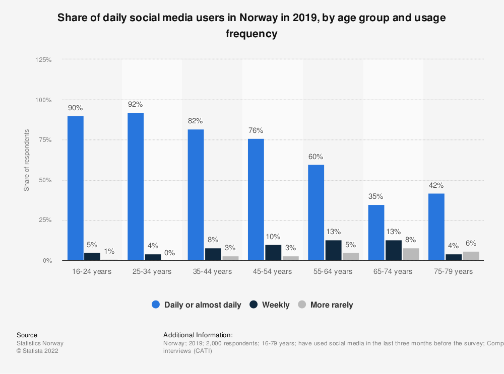 Statistic: Share of daily social media users in Norway in 2019, by age group and usage frequency  | Statista