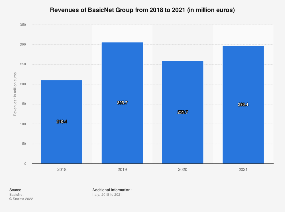 Statistic: Revenues of the Italian fashion company BasicNet Group in 2018 and 2019 (in million euros) | Statista