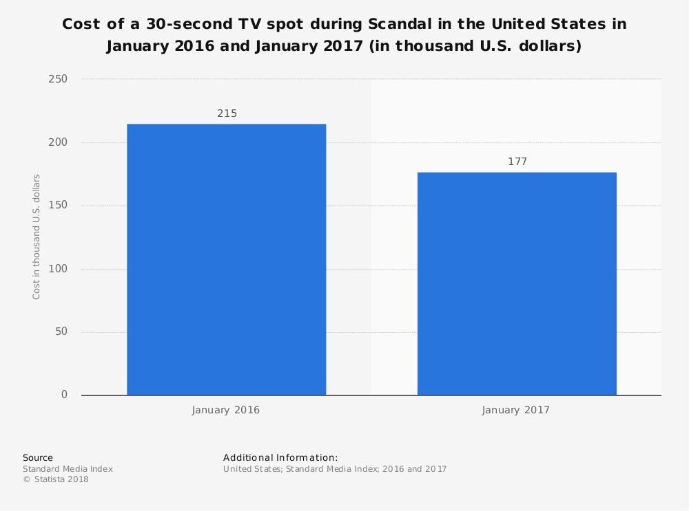 Statistic: Cost of a 30-second TV spot during Scandal in the United States in January 2016 and January 2017 (in thousand U.S. dollars) | Statista