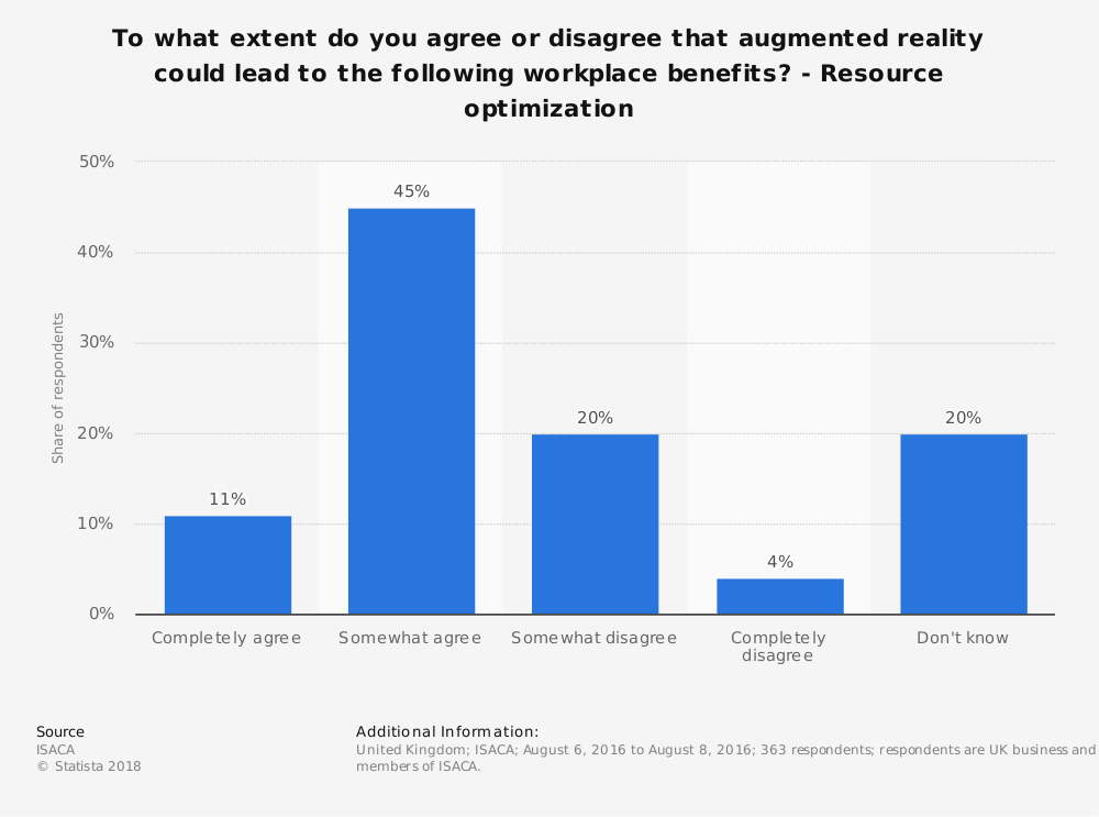 Statistic: To what extent do you agree or disagree that augmented reality could lead to the following workplace benefits? - Resource optimization   Statista