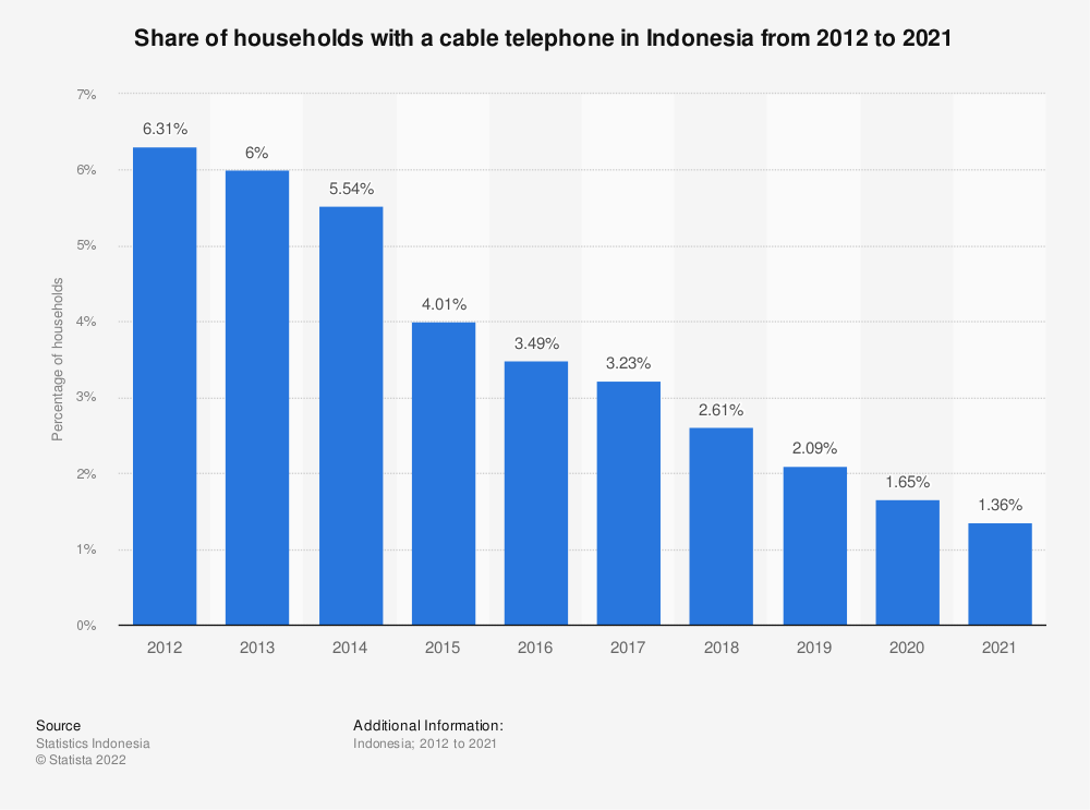 Statistic: Share of households with a cable telephone in Indonesia from 2011 to 2019 | Statista