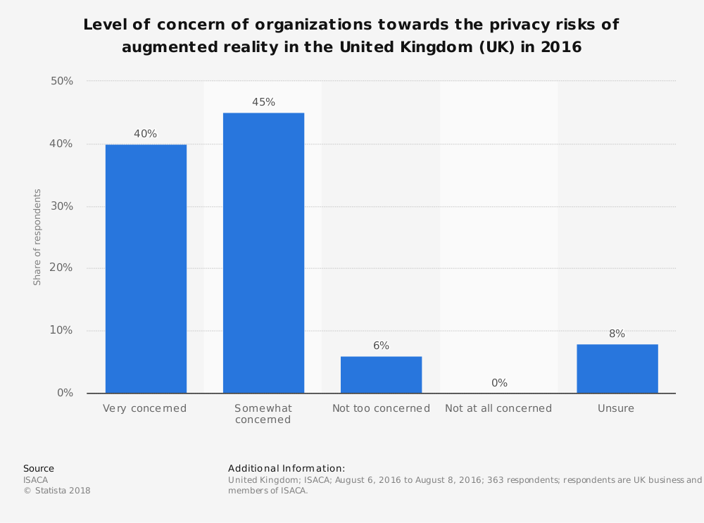 Statistic: Level of concern of organizations towards the privacy risks of augmented reality in the United Kingdom (UK) in 2016 | Statista