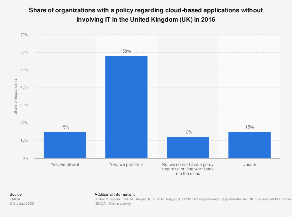 Statistic: Share of organizations with a policy regarding cloud-based applications without involving IT in the United Kingdom (UK) in 2016 | Statista