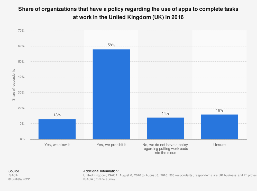 Statistic: Share of organizations that have a policy regarding the use of apps to complete tasks at work in the United Kingdom (UK) in 2016   Statista