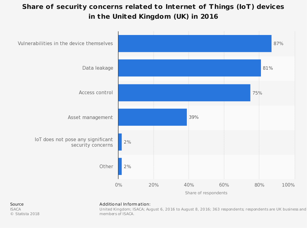 Statistic: Share of security concerns related to Internet of Things (IoT) devices in the United Kingdom (UK) in 2016 | Statista