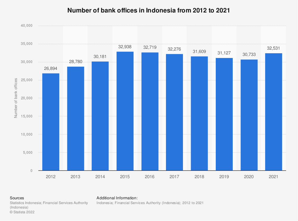 Statistic: Number of bank offices in Indonesia from 2011 to 2018 | Statista