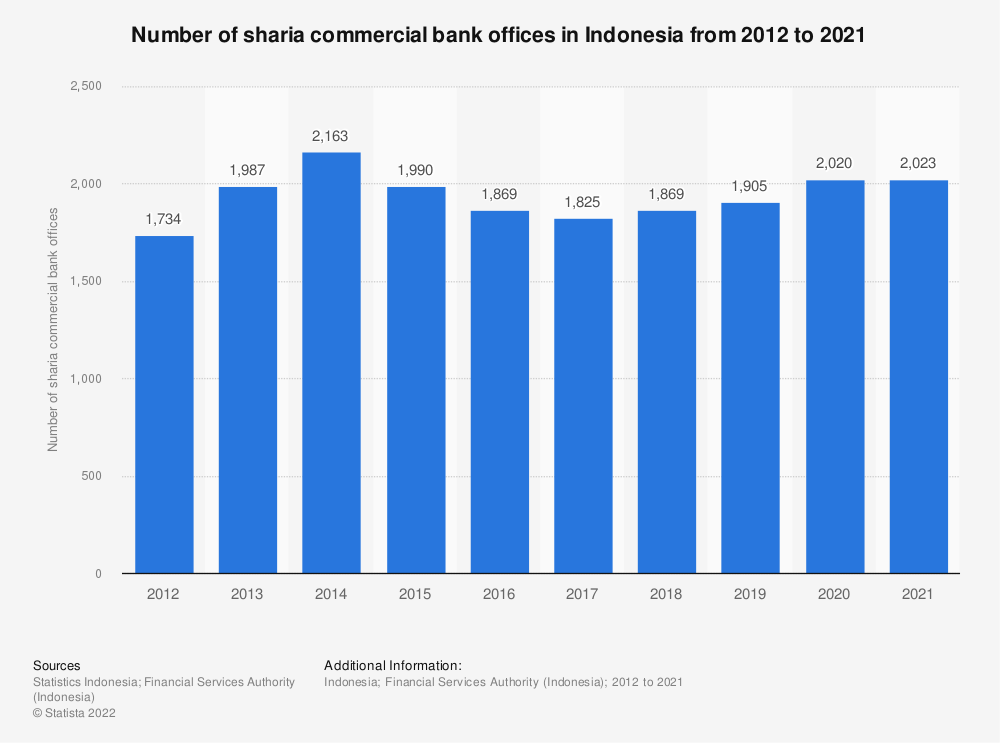 Statistic: Number of sharia commercial bank offices in Indonesia from 2011 to 2018 | Statista