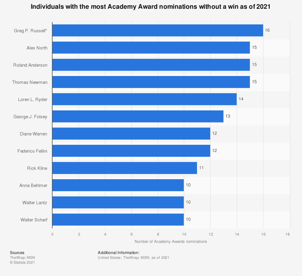 Statistic: Individuals with the most Academy Award nominations without a win as of 2019   Statista