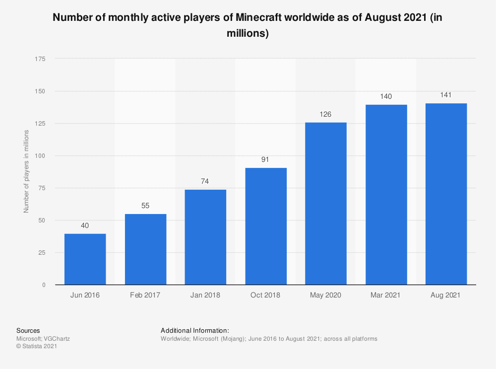 Statistic: Number of active players of Minecraft worldwide as of October 2018 (in millions) | Statista