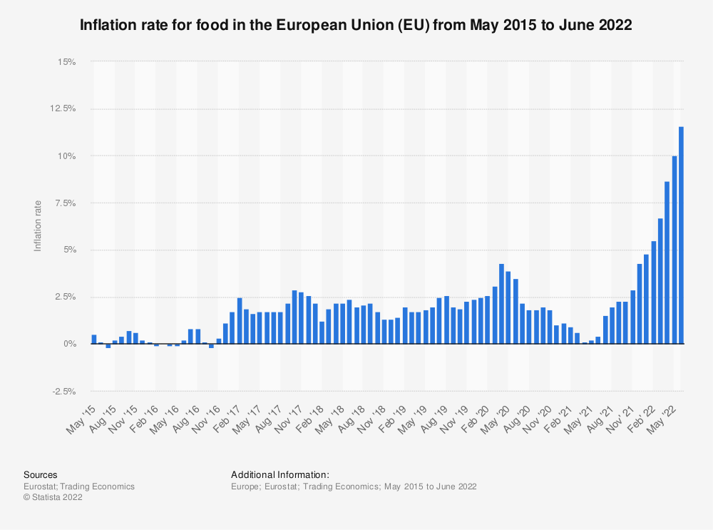 Statistic: Inflation rate for food in the European Union (EU) from May 2015 to January 2020 | Statista