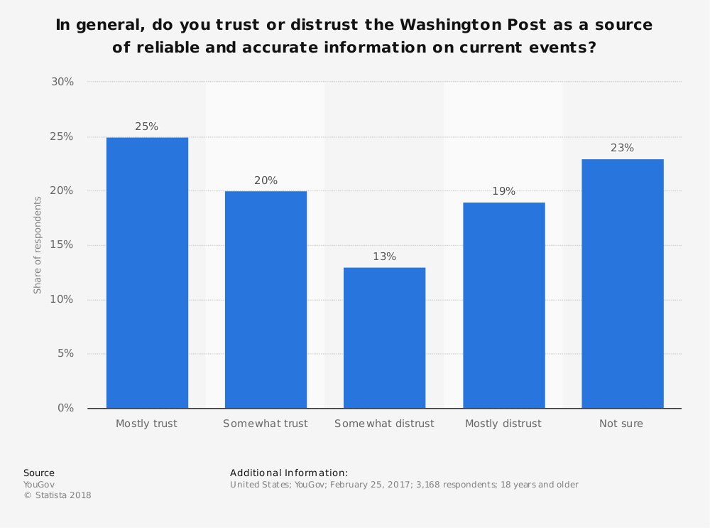 Statistic: In general, do you trust or distrust the Washington Post as a source of reliable and accurate information on current events? | Statista