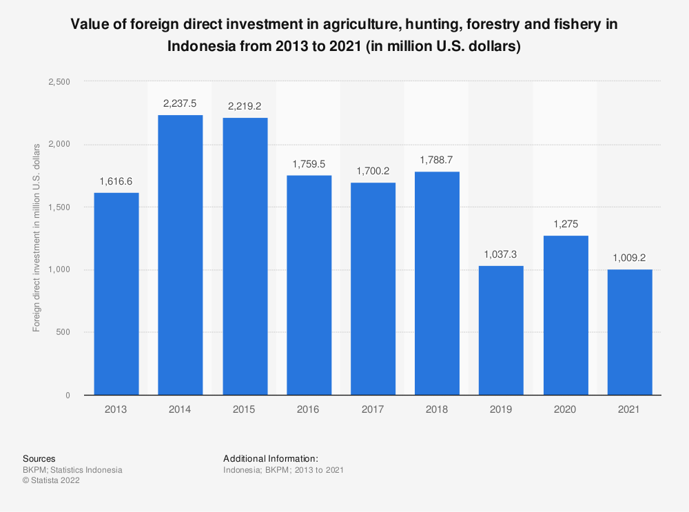 Statistic: Value of foreign direct investment in agriculture, hunting, forestry and fishery in Indonesia from 2013 to 2019 (in million U.S. dollars) | Statista