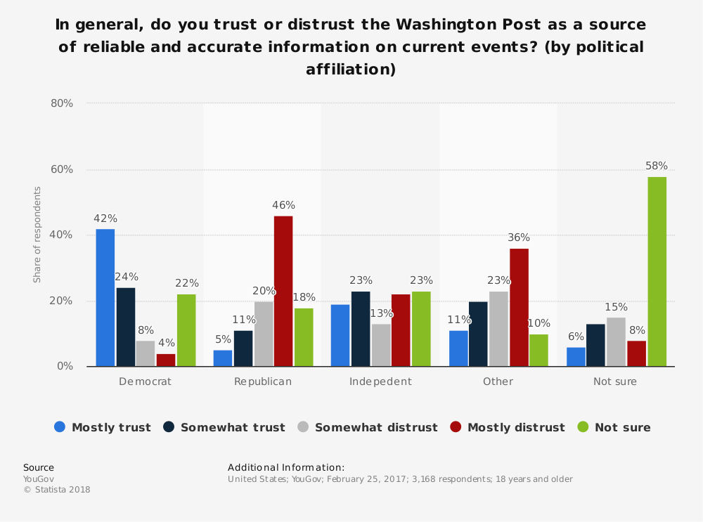 Statistic: In general, do you trust or distrust the Washington Post as a source of reliable and accurate information on current events? (by political affiliation)   Statista