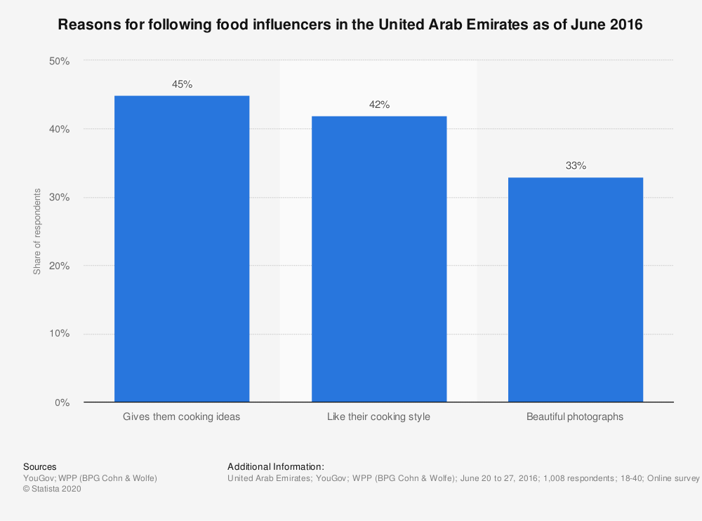 Statistic: Reasons for following food influencers in the United Arab Emirates as of June 2016 | Statista