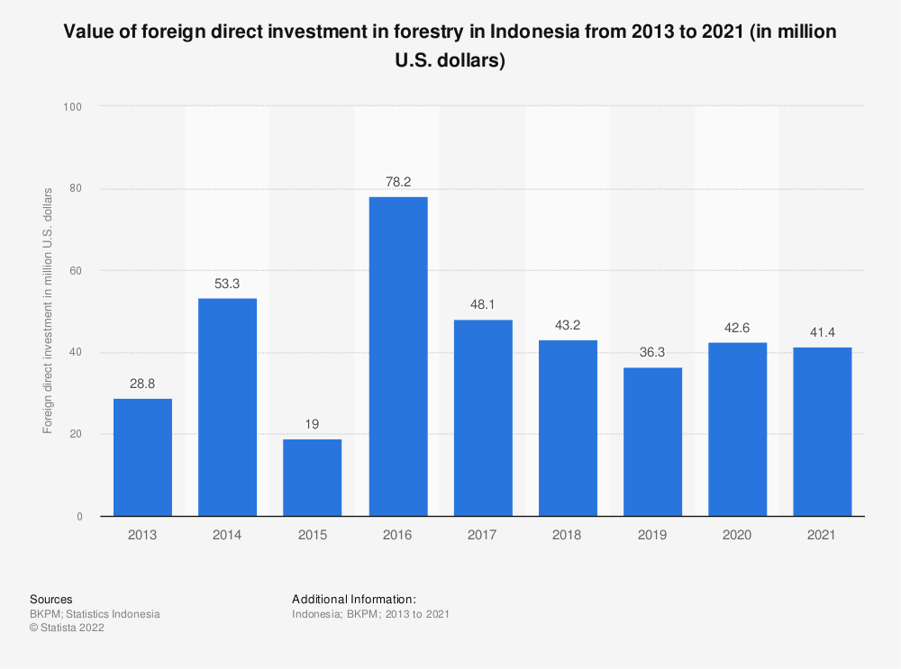 Statistic: Value of foreign direct investment in forestry in Indonesia from 2013 to 2019 (in million U.S. dollars) | Statista