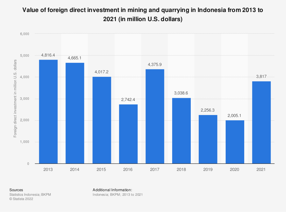 Statistic: Value of foreign direct investment in mining and quarrying in Indonesia from 2013 to 2020 (in million U.S. dollars) | Statista