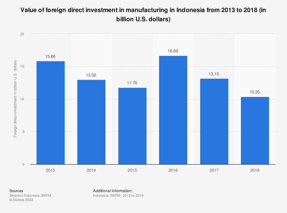 Statistic: Value of foreign direct investment in manufacturing in Indonesia from 2013 to 2018 (in billion U.S. dollars)   Statista