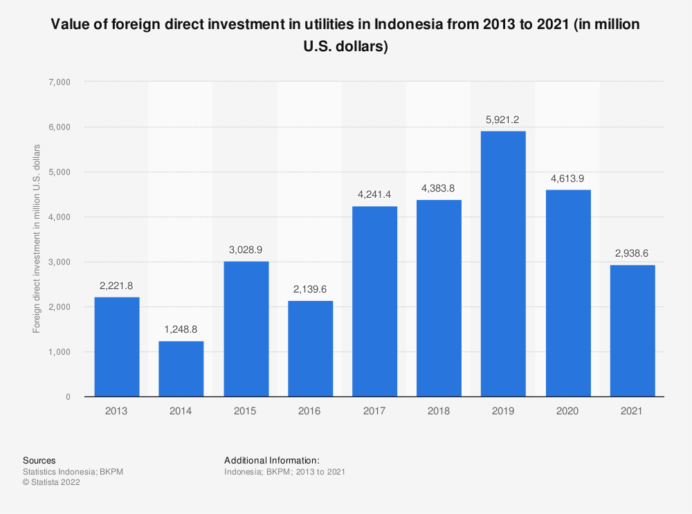 Statistic: Value of foreign direct investment in utilities in Indonesia from 2013 to 2019 (in million U.S. dollars) | Statista