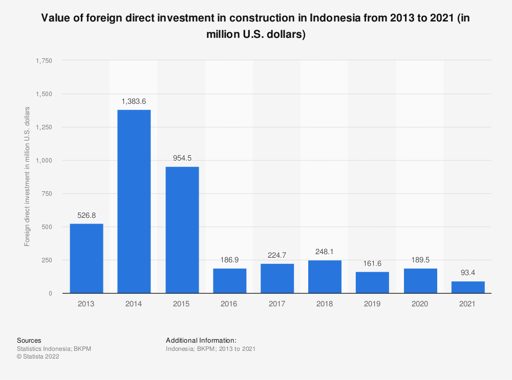 Statistic: Value of foreign direct investment in construction in Indonesia from 2013 to 2019 (in million U.S. dollars) | Statista
