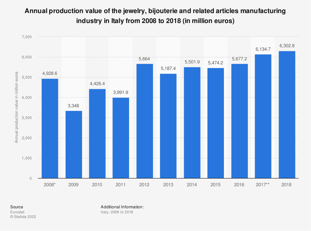 Statistic: Annual production value of the jewelry, bijouterie and related articles manufacturing industry in Italy from 2008 to 2017 (in million euros) | Statista