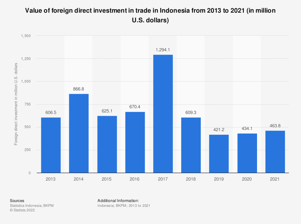 Statistic: Value of foreign direct investment in trade in Indonesia from 2013 to 2019 (in million U.S. dollars)   Statista