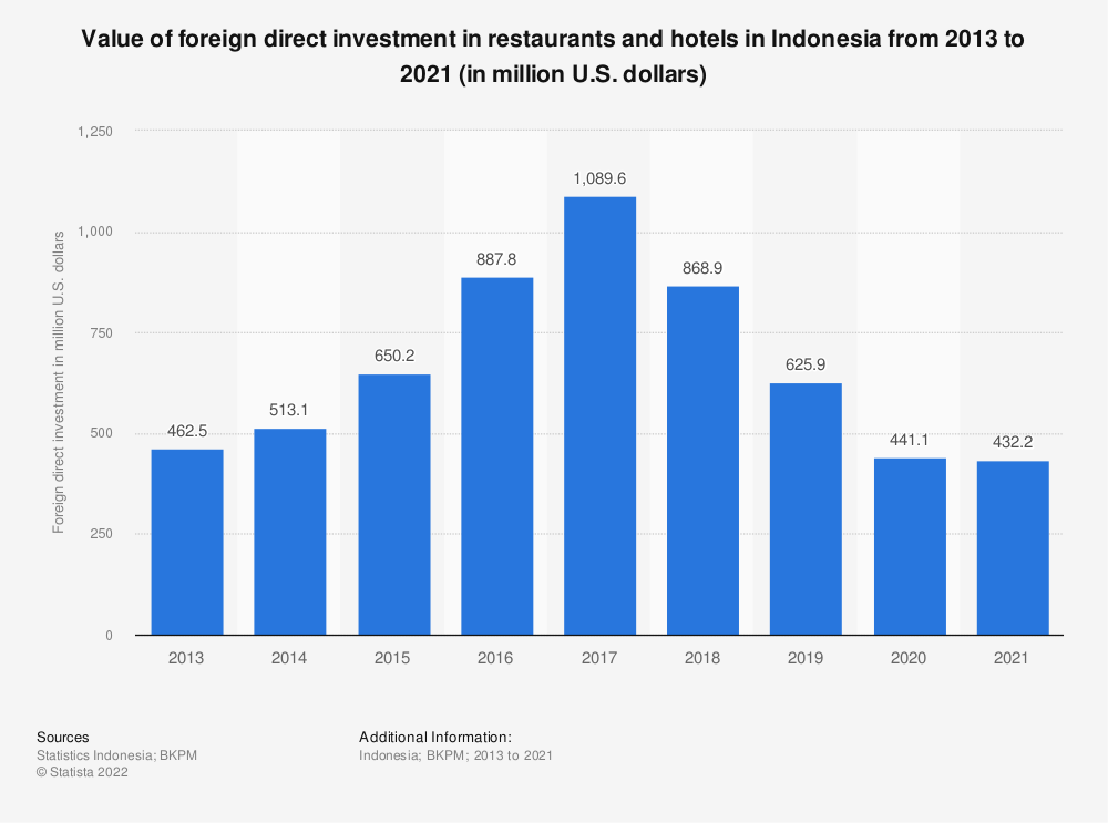 Statistic: Value of foreign direct investment in restaurants and hotels in Indonesia from 2013 to 2019 (in million U.S. dollars) | Statista