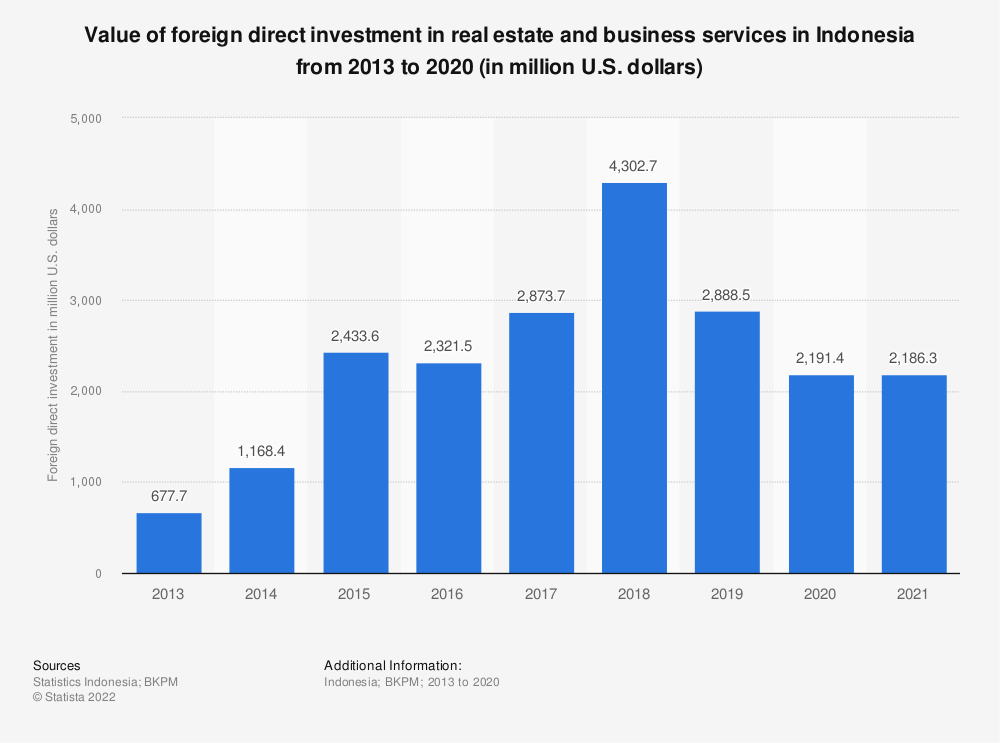 Statistic: Value of foreign direct investment in real estate and business services in Indonesia from 2013 to 2019 (in million U.S. dollars) | Statista