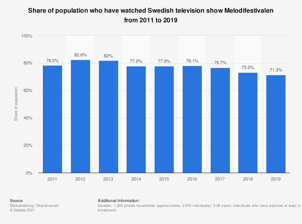 Statistic: Share of population who have watched Swedish television show Melodifestivalen from 2011 to 2019 | Statista