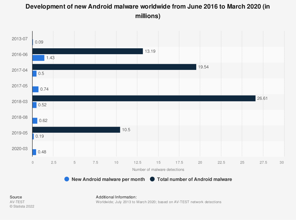 Statistic: Development of new Android malware worldwide from June 2016 to March 2020 (in millions) | Statista