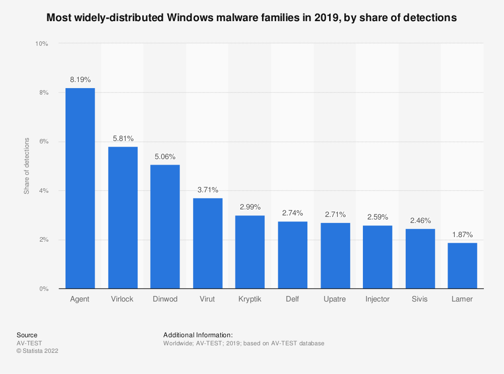 Statistic: Most widely-distributed Windows malware strains in 2017, by share of detections | Statista